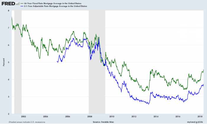 United States Mortgage Rates 5 Year and 30 Year Chart 4-28-2018
